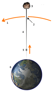 A space elevator would consist of a cable [4] anchored to the Earth's surface [6], reaching into space. By attaching a counterweight [3] at the end (or by further extending the cable for the same purpose), inertia ensures that the cable remains stretched taut, countering the gravitational pull on the lower sections, thus allowing the elevator to remain in geostationary orbit [1]. Once beyond the gravitational midpoint [2], carriage [5] would be accelerated further by the planet's rotation. (Diagram not to scale.)