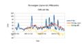 Stats-nnwiki-2015-08-25-edits-per-day.png