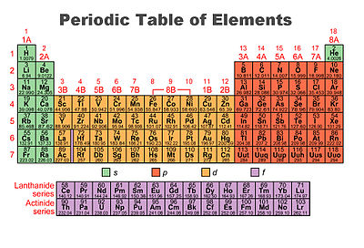 General chemistryperiodicity and electron configurations organization of subshells urtaz Choice Image