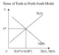 Terms of Trade in North-South Model.png