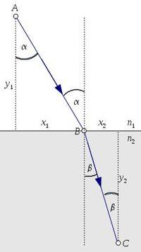a5b14ee08 Zákon lomu světla – Fermatův princip