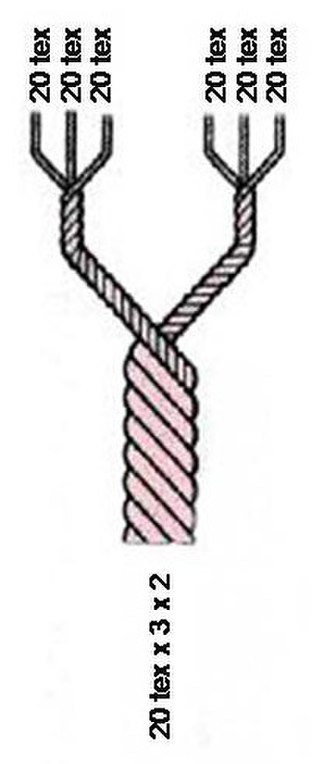 Units of textile measurement - Thread made from two threads plied together, each consisting of three yarns