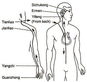 San Jiao - Triple Warmer
