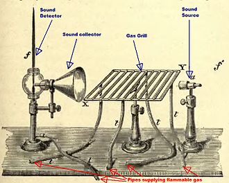 John Tyndall - One of Tyndall's setups for showing that sound is reflected in air at the interface between air bodies of different densities.