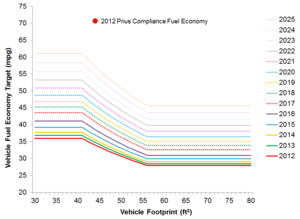 Corporate average fuel economy - A plot of the U.S. CAFE footprint standard curves for passenger cars, in fuel economy vs. footprint, including the 2012 Prius fuel economy for comparison with the standards.