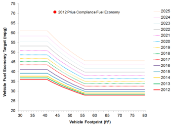Corporate average fuel economy - Car fuel consumption comparison table ...