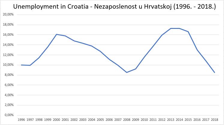 Unemployment in Croatia 1996. - 2018