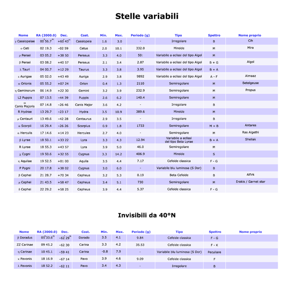 Variable stars table 40°N it.png
