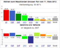 Wahldiagramm VD 2012.png