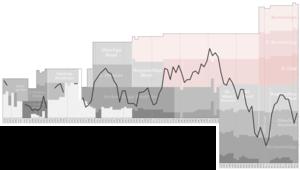 SG Wattenscheid 09 - Historical chart of Wattenscheid league performance after WWII