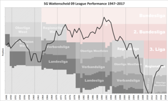 SG Wattenscheid 09 - Historical chart of Wattenscheid league performance after WWII
