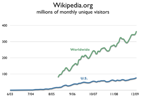 Wikipedia.org audience trend.png