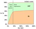 Нормализованное токораспределение в пентоде.PNG