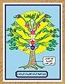 شجرة قبيلة الرواشد الكثيرية و شجرة قبيلة الراشدي.jpg