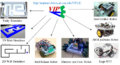 . A variety of robot platforms supported by VIPLE.png