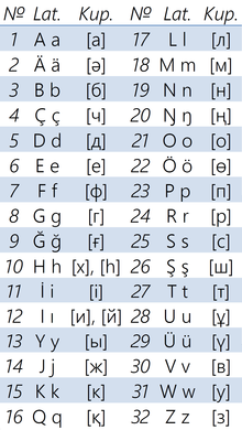 2019 version of the Kazakh Latin alphabet