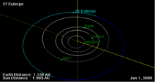 27 Euterpe orbit on 01 Jan 2009.png