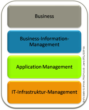 Application Management in relationship to busi...