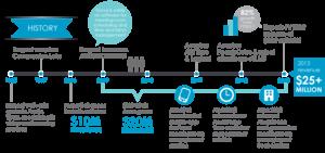 Asure Software - Asure Software Timeline