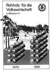 Bundesarchiv Bild 183-1988-0126-018, Infografik, Rohholz für die Volkswirtschaft