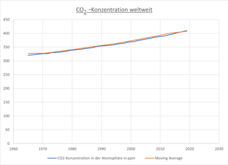 CO2 Konzentration Moving Average.png