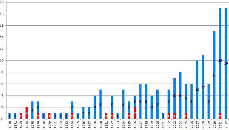 Chinese space launches between 1970 and 2012.PNG