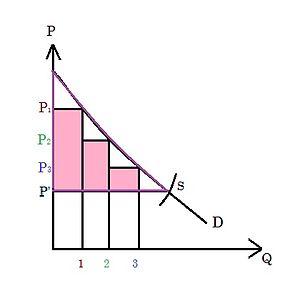 Partial equilibrium - Image: Consumer Surplus