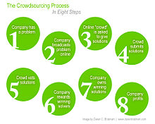 Crowdsourcing process2.jpg
