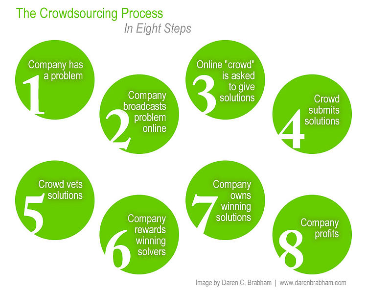 crowdsourcing in 8 steps from wikipedia