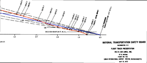 Delta Air Lines Flight 723 - Flight 723 descent profile, showing actual glide path flown (red), vs. nominal glideslope (blue), leading to crash point.