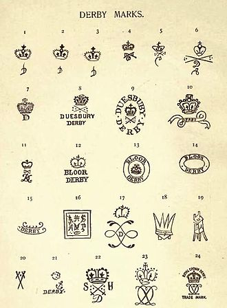 William Bemrose - Marks made to Derby china - from Bemrose's 1898 book
