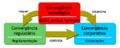 Diagrama sobre Convergencia.png
