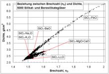 Der Brechungsindex, auch Brechzahl oder optische Dichte, früher auch Brechungszahl genannt, ist eine optische Materialeigenschaft. Er ist das Verhältnis der Wellenlänge des Lichts im Vakuum zur Wellenlänge im Material, und damit auch der Phasengeschwindigkeit des Lichts im Vakuum zu der im Material. Der Brechungsindex ist dimensionslos, und.