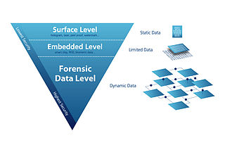 Levels of identity security - Different Levels of Identity Security