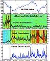 Dynamics of US stock market correlations.jpg