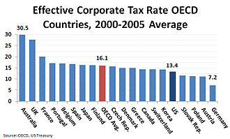 Corporate tax in the United States - Effective corporate tax rate for OECD countries averaged between 2000 and 2005. The effective tax rate equals corporate taxes/corporate surplus.