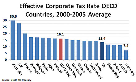 corporate tax in the united states Based on data from federal corporate income tax returns for 2007  the us atr  on income earned by profitable corporations with over $10.