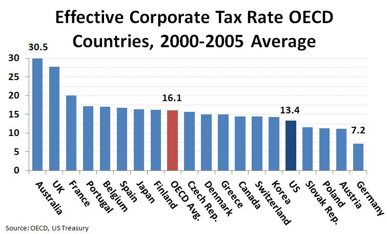 Effective Corporate Tax Rate OECD Countries, 2000-2005 Average