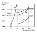 Electrical Resistance Vs Temperature.png