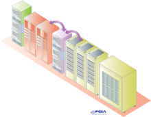 The Fibre Channel SAN connects servers to storage via Fibre Channel switches. Storage area networks ...  sc 1 st  Wikipedia & Storage area network - Wikipedia