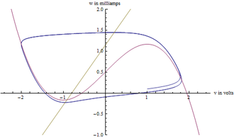 FitzHugh–Nagumo model - The blue line is the trajectory of the FHN model in phase space. The pink line is the cubic nullcline and the yellow line is the linear nullcline.