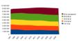 Folketal sverige 1991 2050 per aldersgruppe.png