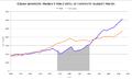 GDP per capita LA-Chile-2.png