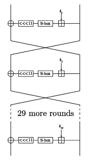 GOST (block cipher) - Image: GOST Diagram