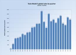 Tesla Inc  Wikipedia