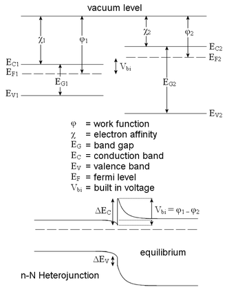 Anderson's rule - Band diagrams for a straddling-gap type heterojunction, as understood by Anderson's rule. The junction alignment at equilibrium (bottom) is predicted based on a hypothetical flat-vacuum alignment (top).