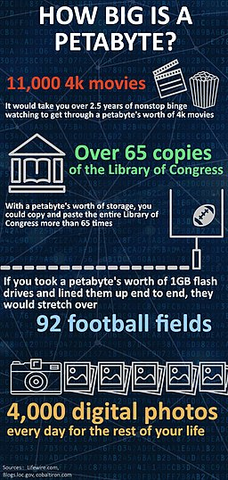 How-big-is-a-petabyte-infographic-tall