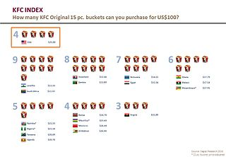 KFC Index informal guide to measure purchasing power parity comparing exchange rates in African countries