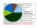Hubbard County MN Pie Chart New Wiki Version.pdf