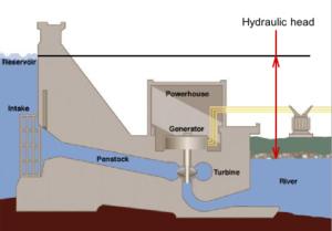 Hydraulic head - Image: Hydraulic head
